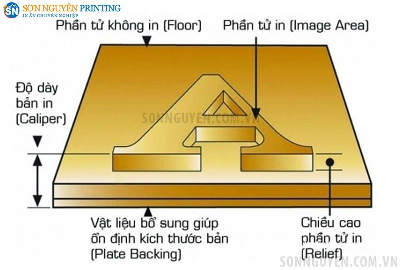 Bản khắc nổi (khuôn in) dùng trong in Flexo