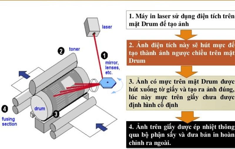 Nguyên lý hoạt động của in Laser