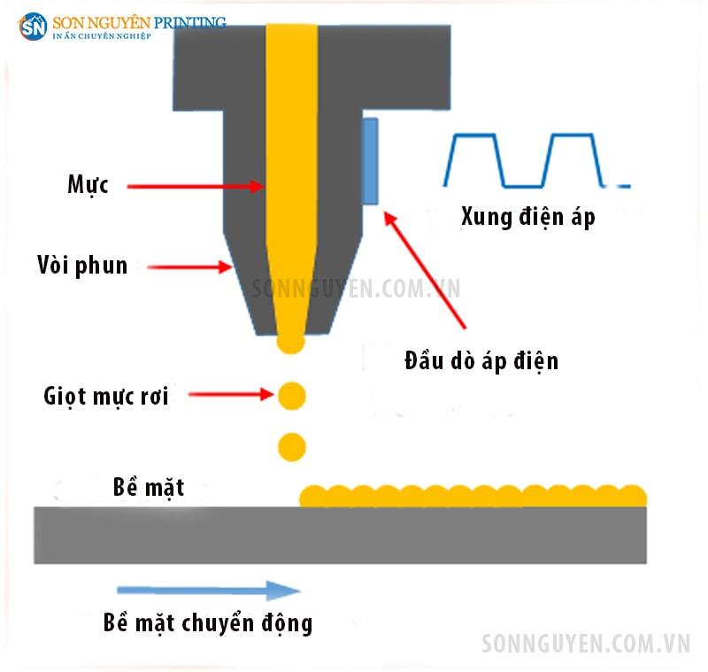 Đầu phun mực in lên bề mặt chất liệu in nhờ tác động của xung điện