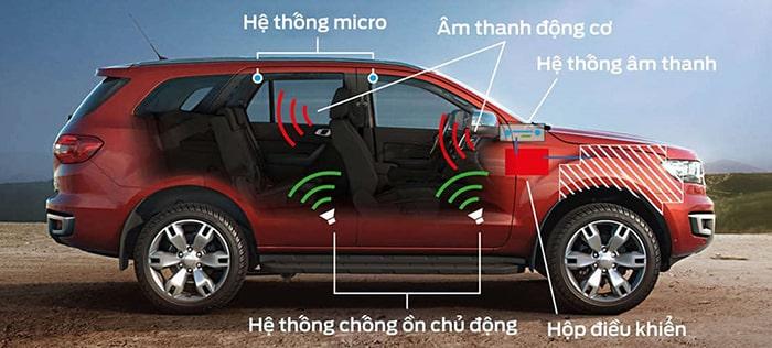 Hệ thống chống ồn chủ động được dựa trên loại tai nghe triệt tiêu tiếng ồn