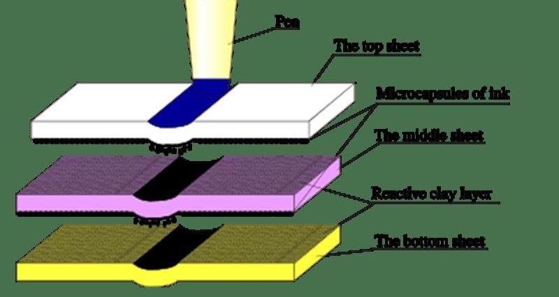 Cấu tạo của giấy Carbonless