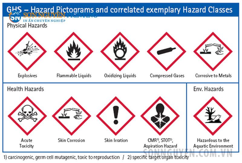 Bảng hình đồ cảnh báo hóa chất